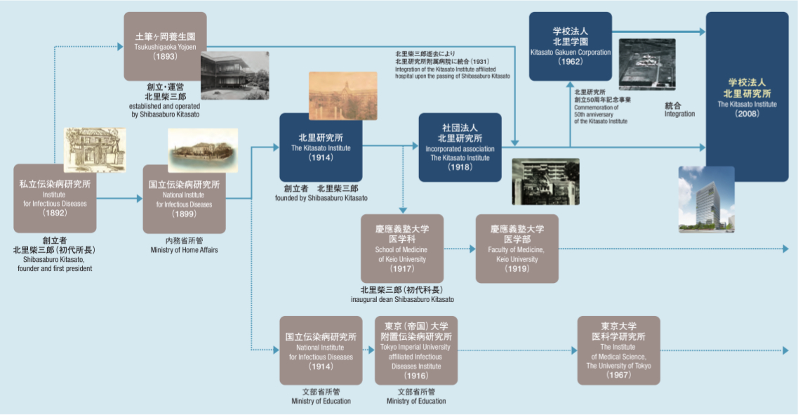 The_Genealogy_of_the_Kitasato_Institute