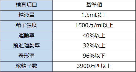 WHOによる精液の基準値.png